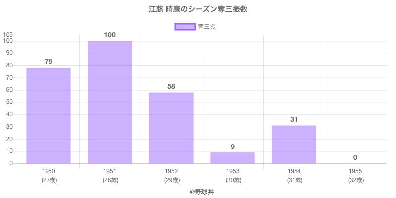 #江藤 晴康のシーズン奪三振数