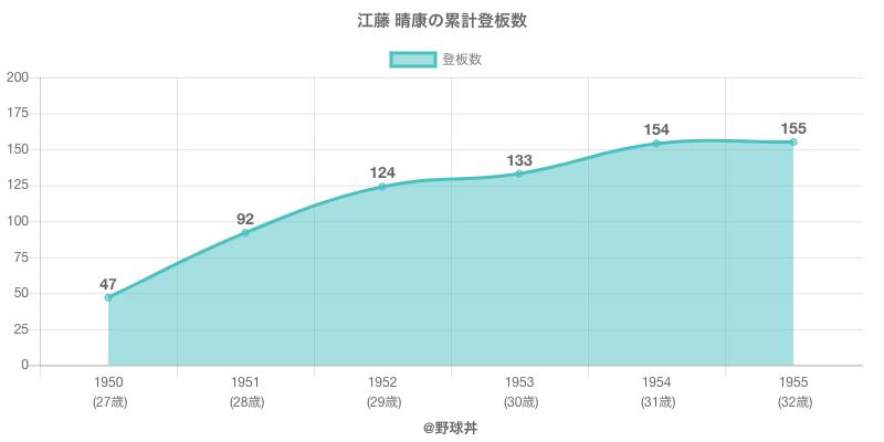 #江藤 晴康の累計登板数