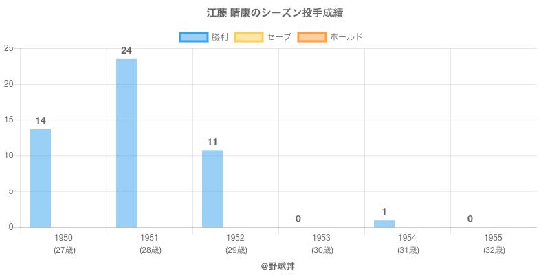 #江藤 晴康のシーズン投手成績