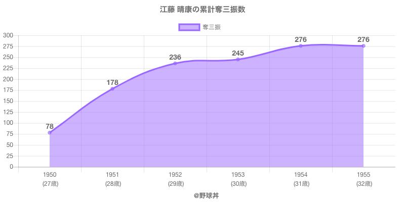 #江藤 晴康の累計奪三振数