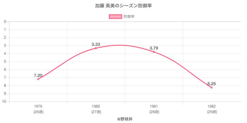加藤 英美のシーズン防御率