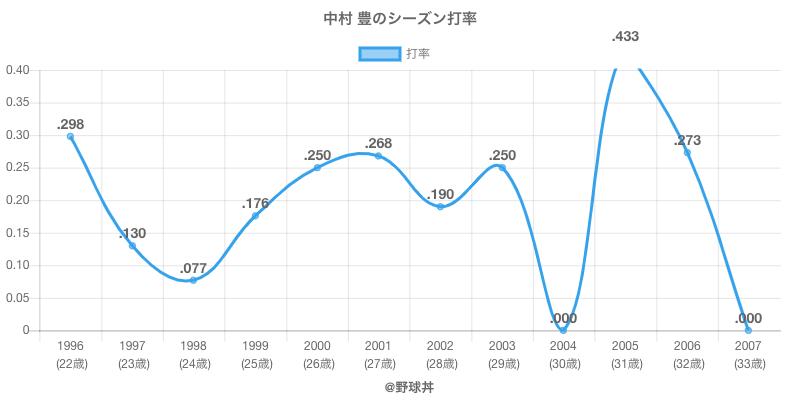 中村 豊のシーズン打率