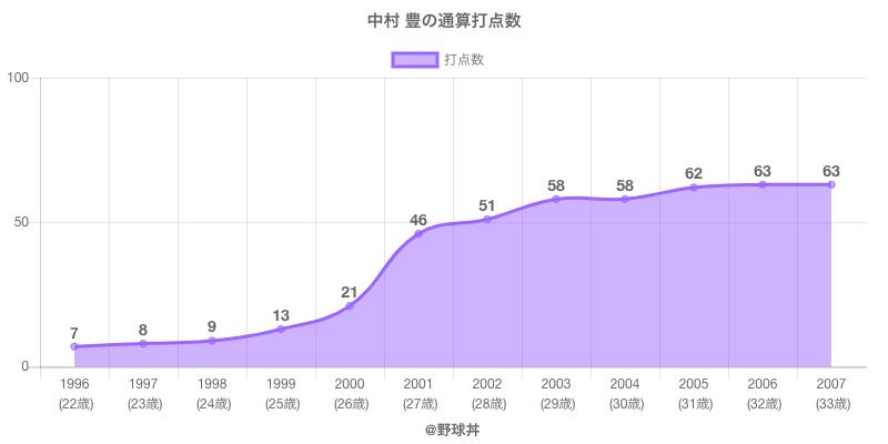 #中村 豊の通算打点数