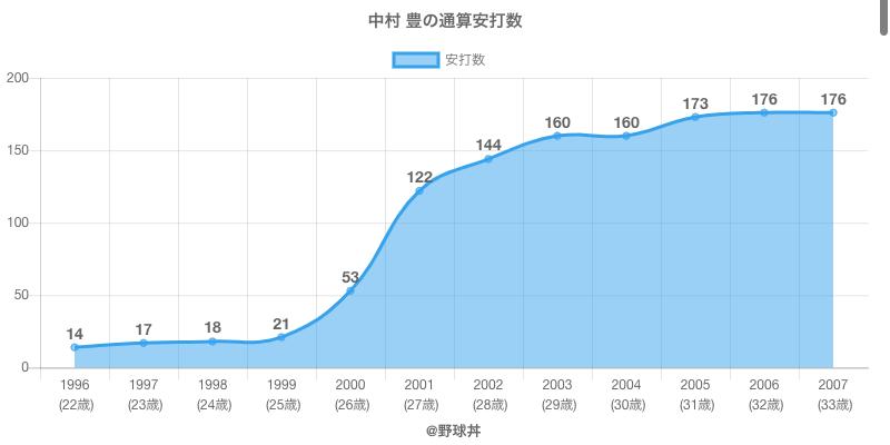 #中村 豊の通算安打数
