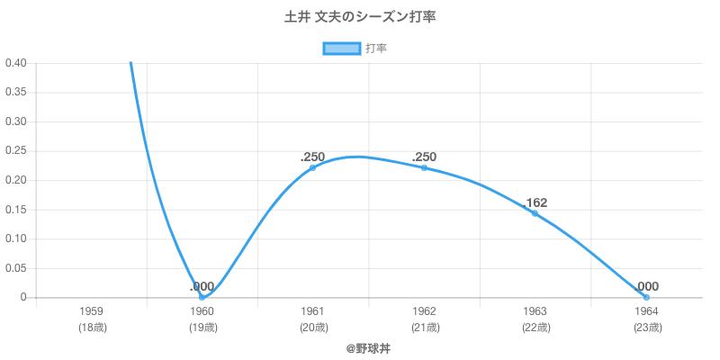 土井 文夫のシーズン打率