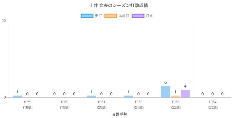 #土井 文夫のシーズン打撃成績