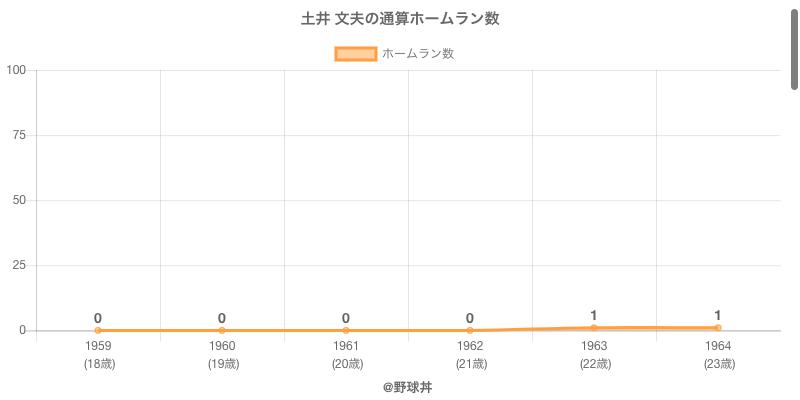 #土井 文夫の通算ホームラン数