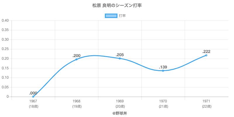 松原 良明のシーズン打率