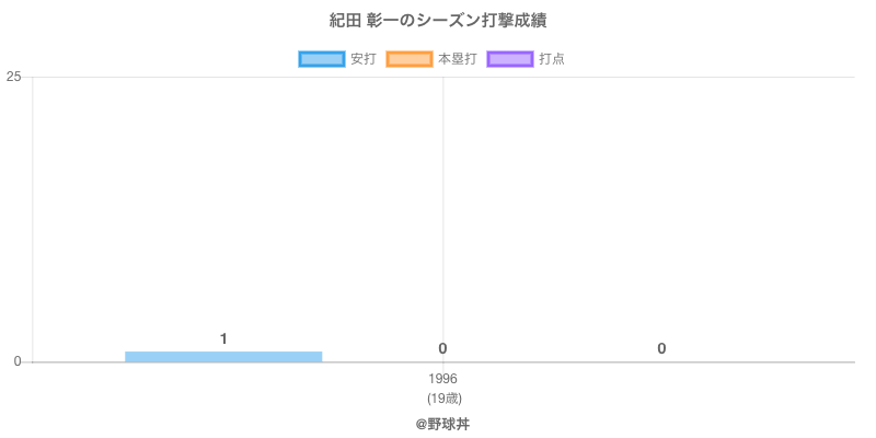#紀田 彰一のシーズン打撃成績