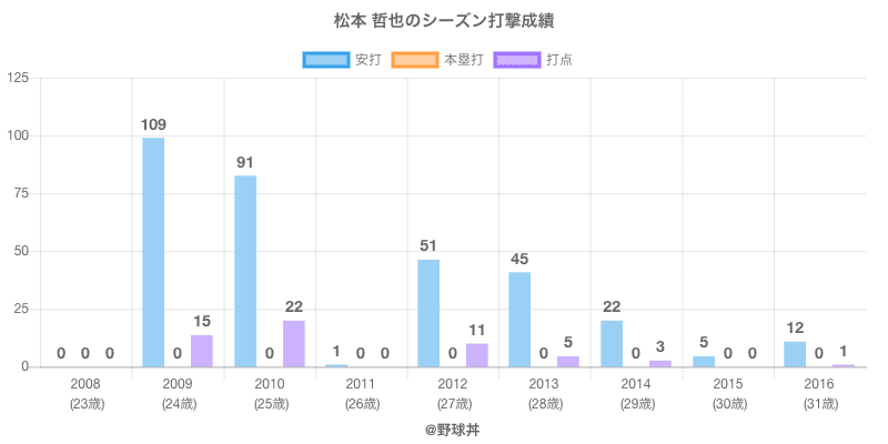 #松本 哲也のシーズン打撃成績