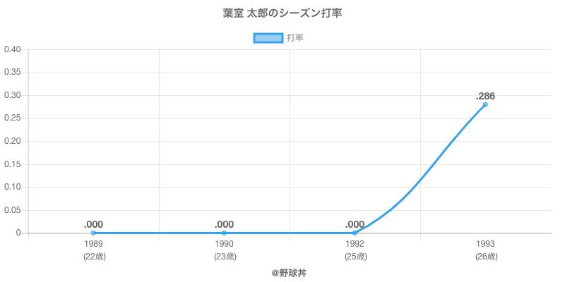 葉室 太郎のシーズン打率