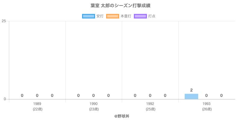 #葉室 太郎のシーズン打撃成績