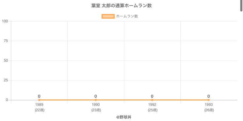 #葉室 太郎の通算ホームラン数