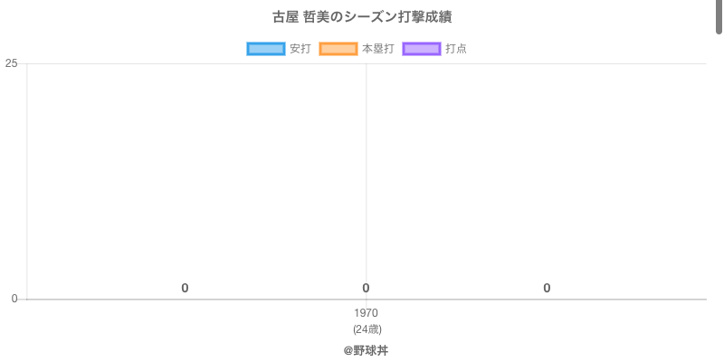 #古屋 哲美のシーズン打撃成績