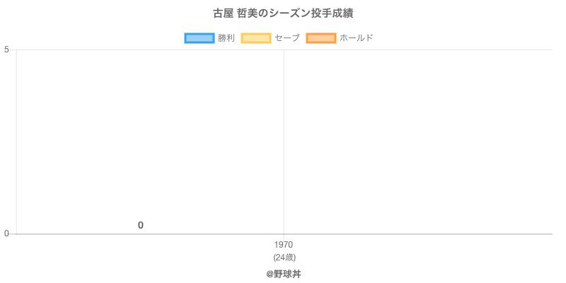 #古屋 哲美のシーズン投手成績
