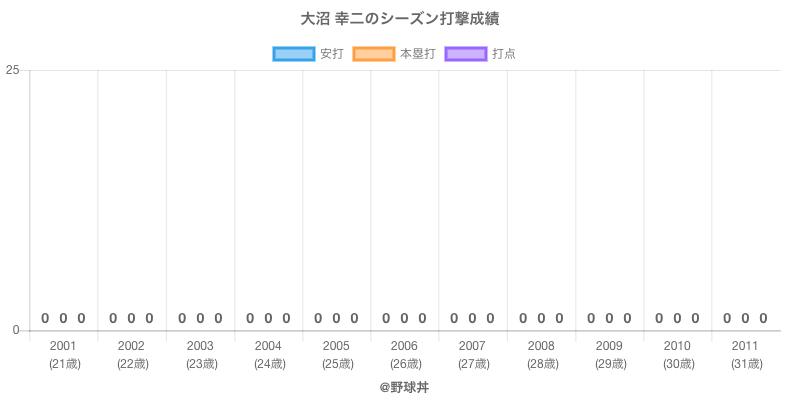 #大沼 幸二のシーズン打撃成績