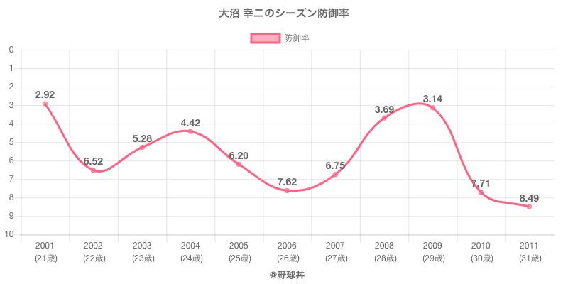 大沼 幸二のシーズン防御率