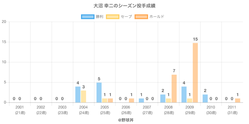 #大沼 幸二のシーズン投手成績