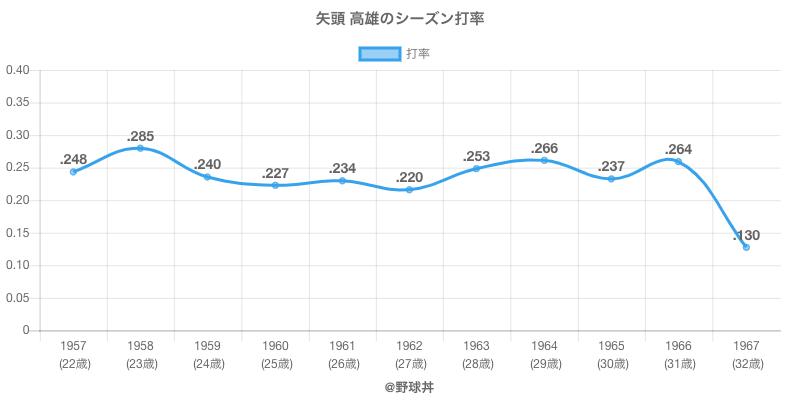 矢頭 高雄のシーズン打率