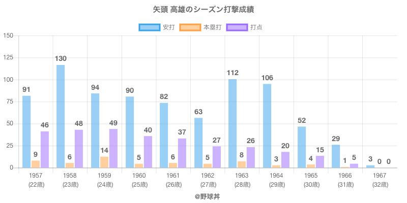 #矢頭 高雄のシーズン打撃成績