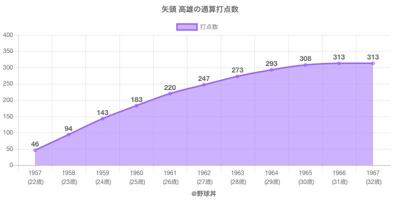 #矢頭 高雄の通算打点数