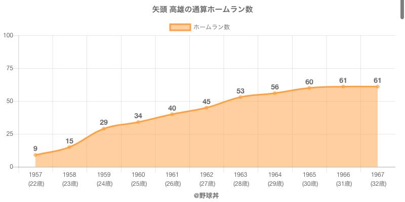 #矢頭 高雄の通算ホームラン数