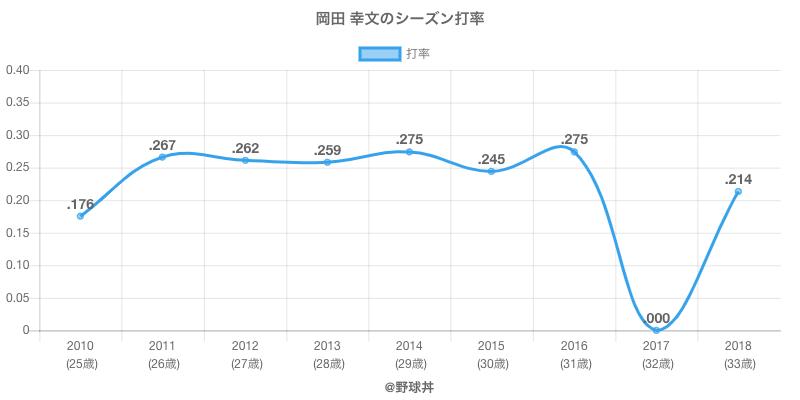 岡田 幸文のシーズン打率