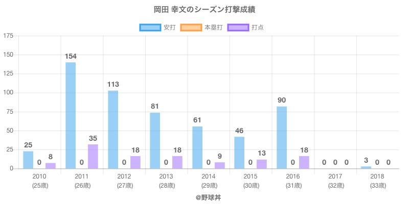 #岡田 幸文のシーズン打撃成績