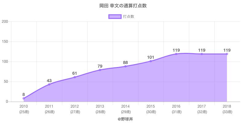 #岡田 幸文の通算打点数