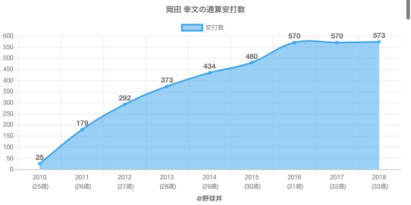 #岡田 幸文の通算安打数