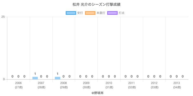 #松井 光介のシーズン打撃成績