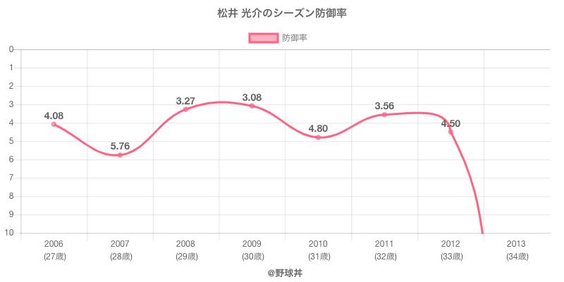 松井 光介のシーズン防御率