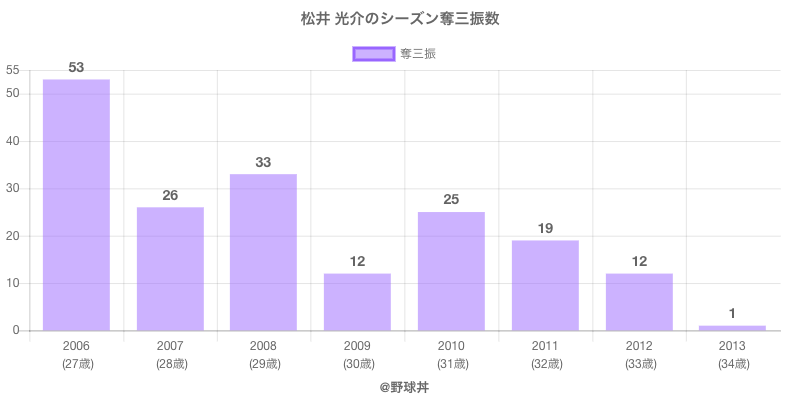 #松井 光介のシーズン奪三振数