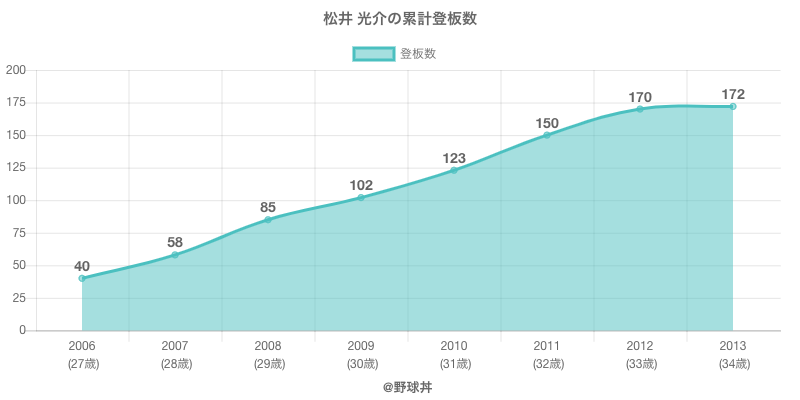 #松井 光介の累計登板数