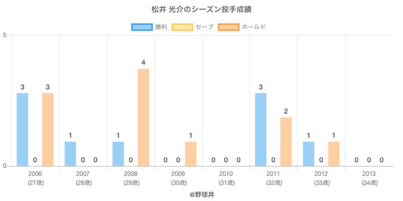 #松井 光介のシーズン投手成績