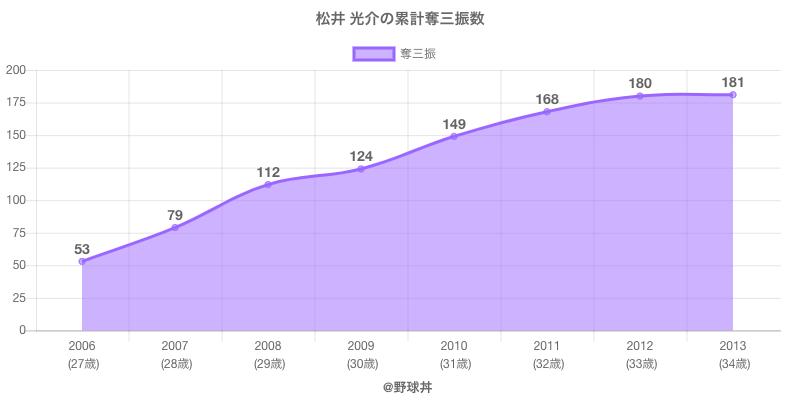 #松井 光介の累計奪三振数