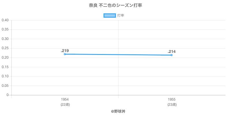 奈良 不二也のシーズン打率