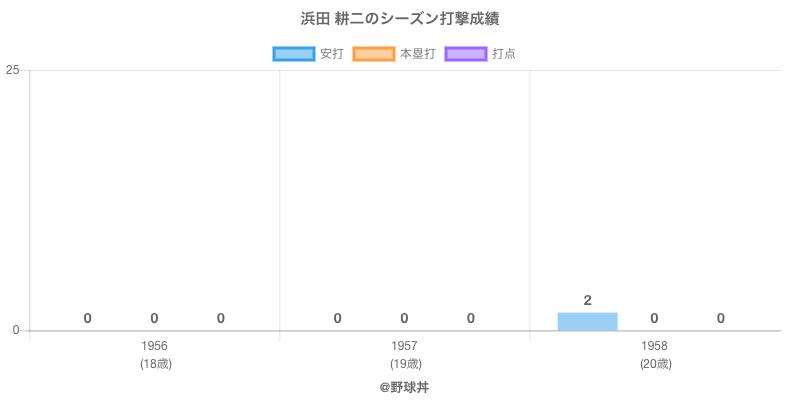 #浜田 耕二のシーズン打撃成績