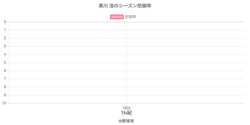 黒川 浩のシーズン防御率