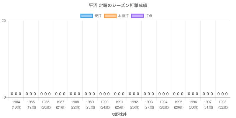 #平沼 定晴のシーズン打撃成績
