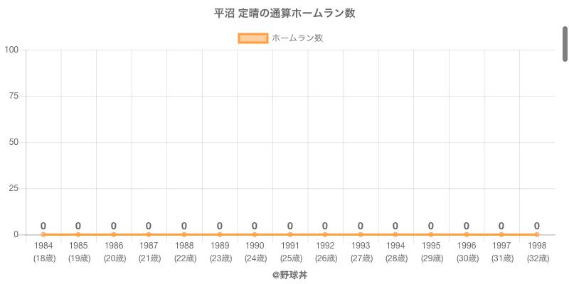#平沼 定晴の通算ホームラン数