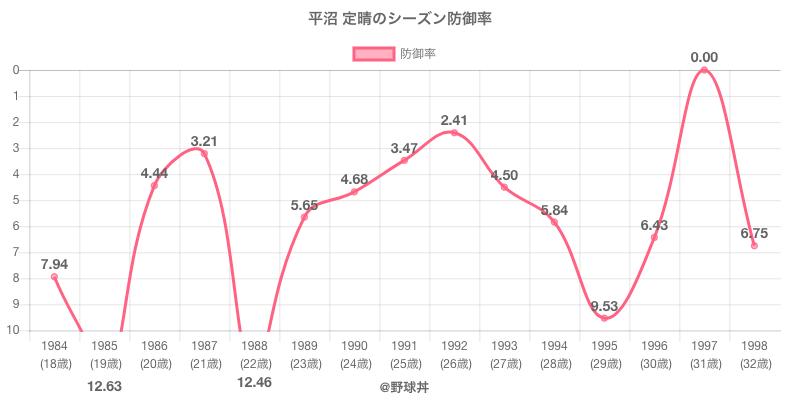 平沼 定晴のシーズン防御率
