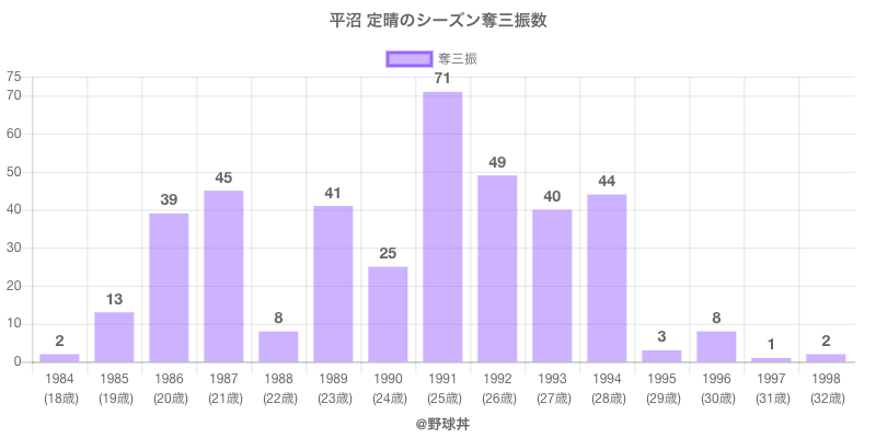 #平沼 定晴のシーズン奪三振数