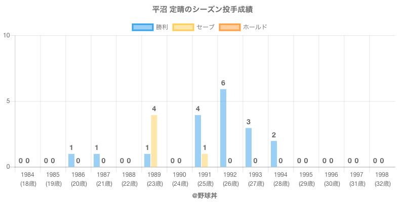#平沼 定晴のシーズン投手成績