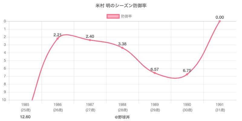 米村 明のシーズン防御率