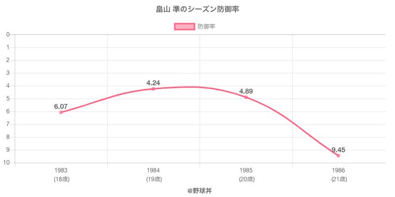 畠山 準のシーズン防御率