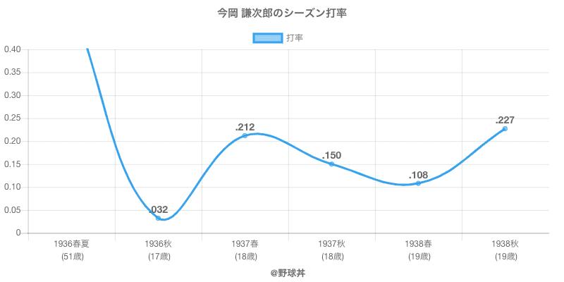 今岡 謙次郎のシーズン打率
