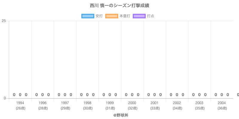 #西川 慎一のシーズン打撃成績