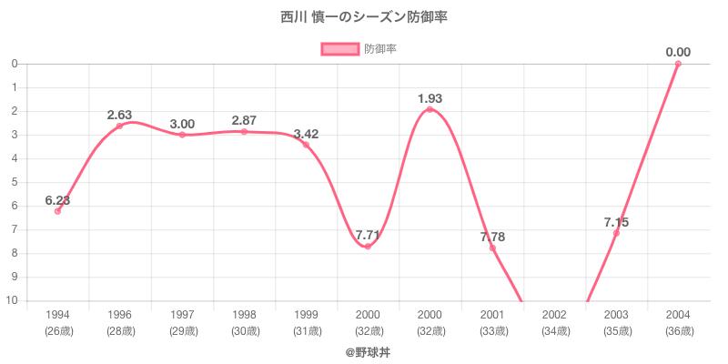西川 慎一のシーズン防御率