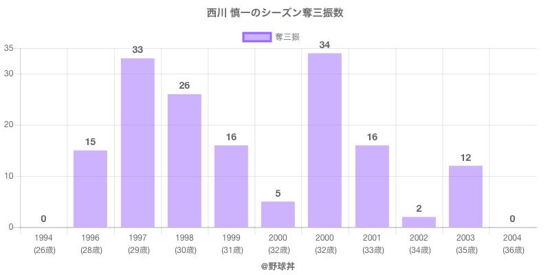 #西川 慎一のシーズン奪三振数